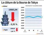 Tokyo : La Bourse de Tokyo finit en baisse de 0,3%