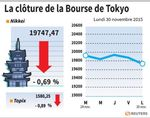 Tokyo : La Bourse de Tokyo finit en baisse 0,69%