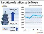 Tokyo : La Bourse de Tokyo finit stable (+0,01%)