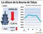 Tokyo : La Bourse de Tokyo finit en baisse de 2,18%