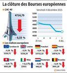 Europe : Nouveau recul des marchés boursiers européens