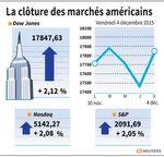 Wall Street : Wall Street portée par les chiffres de l'emploi aux USA
