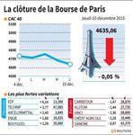 Marché : La Bourse de Paris-Les valeurs du jour jeudi (clôture)