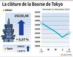 Tokyo : La Bourse de Tokyo rebondit dans le sillage de Wall Street