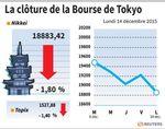 Tokyo : La Bourse de Tokyo finit en baisse de 1,8%