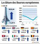 Europe : Net rebond des Bourses européennes à la clôture