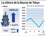 Tokyo : La Bourse de Tokyo finit en hausse de 2,61%