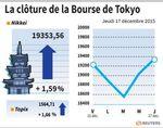 Tokyo : La Bourse de Tokyo finit en hausse de 1,59% après la Fed