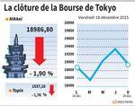 Tokyo : La Bourse de Tokyo termine en baisse de 1,9%