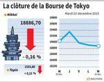 Tokyo : La Bourse de Tokyo termine en léger repli