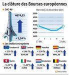 Europe : Les marchés européens clôturent en vive hausse