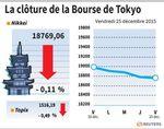 Tokyo : La Bourse de Tokyo finit en recul de 0,11%
