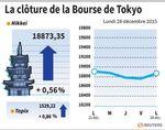 Tokyo : La Bourse de Tokyo prend 0,56% après un rebond du pétrole
