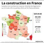 Marché : Coup d'arrêt au rebond des mises en chantier en France