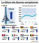 Europe : Les Bourses européennes terminent en hausse, Paris gagne 1,81%