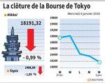 Tokyo : La Bourse de Tokyo finit en baisse de 0,99%