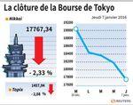 Tokyo : La Bourse de Tokyo finit en baisse de plus de 2%