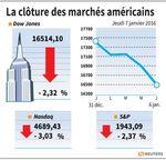 Wall Street : Le Dow Jones chute de 2,32% et le Nasdaq lâche 3,03%