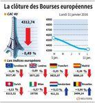 Europe : Les marchés européens ne confirment pas leur timide rebond