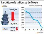 Tokyo : La Bourse de Tokyo finit en baisse de 2,71%