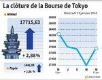 Tokyo : La Bourse de Tokyo finit en hausse de 2,88%
