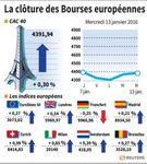 Europe : Les Bourses européennes terminent dans le désordre