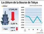 Tokyo : La Bourse de Tokyo finit en baisse de 2,68%
