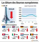 Europe : Clôture en baisse des marchés européens, pénalisés par l'auto