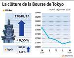 Tokyo : La Bourse de Tokyo finit en hausse de 0,55%