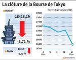 Tokyo : La Bourse de Tokyo chute de 3,71%