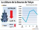 Tokyo : La Bourse de Tokyo finit en baisse de 2,35%