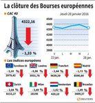 Europe : Clôture en recul des marchés européens malgré le rebond du brut