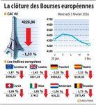 Europe : Les Bourses européennes terminent en net repli