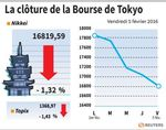 Tokyo : La Bourse de Tokyo finit en baisse de 1,32%