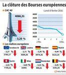 Europe : Lourde chute des marchés européens