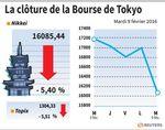 Tokyo : La Bourse de Tokyo finit en forte baisse de 5,40%