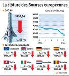 Europe : Les marchés européens ont limité leurs pertes en fin de séance