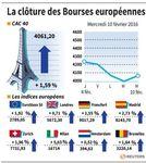 Europe : Rebond des marchés européens à la clôture