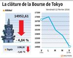 Tokyo : La Bourse de Tokyo finit en baisse de près de 5 %