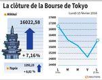 Tokyo : La Bourse de Tokyo finit en hausse de 7,16%