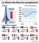 Europe : Les Bourses européennes terminent en baisse, sauf Londres