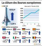 Europe : Les Bourses européennes finissent en nette hausse