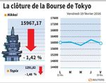 Tokyo : La Bourse de Tokyo finit en baisse de 1,42%