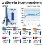 Europe : Les Bourses europénnes terminent en nette hausse