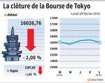 Tokyo : La Bourse de Tokyo cède 1% lundi et 8,5% sur février