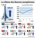 Les Bourses europénnes clôturent sur une note mitigée