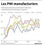 Europe : Coup de frein dans le secteur manufacturier de la zone euro