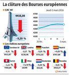 Les Bourses européennes clôturent sur une baisse modérée