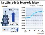 Tokyo : La Bourse de Tokyo finit en légère hausse