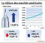 Wall Street : L'énergie a soutenu le Dow, la high tech a affecté le Nasdaq